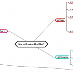 How to Create a Mind Map?