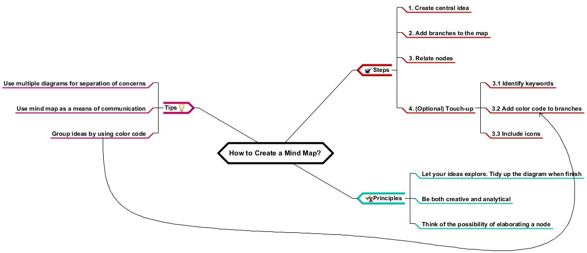Visual Paradigm Features