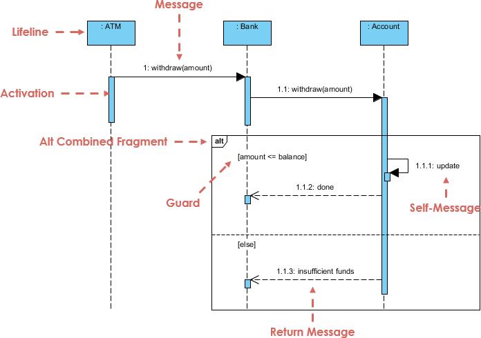 Alternative combined fragment visual paradigm community circle open diagram in visual paradigm ccuart Gallery