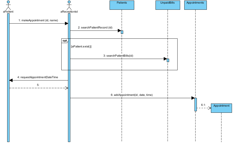 Sequence Diagram, UML Diagrams Example: Appointment ...