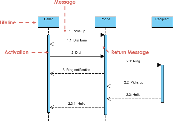 Sequence diagram call find wiring diagram make a phone call visual paradigm community circle rh circle visual paradigm com sequence diagram call sequence diagram call vs message ccuart Choice Image