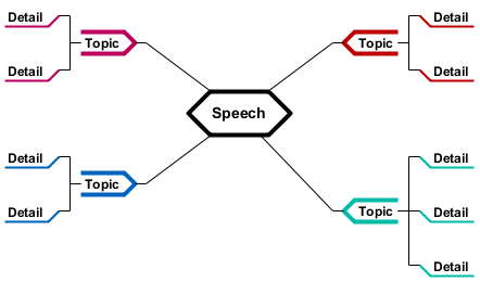 Public Speech (Template)