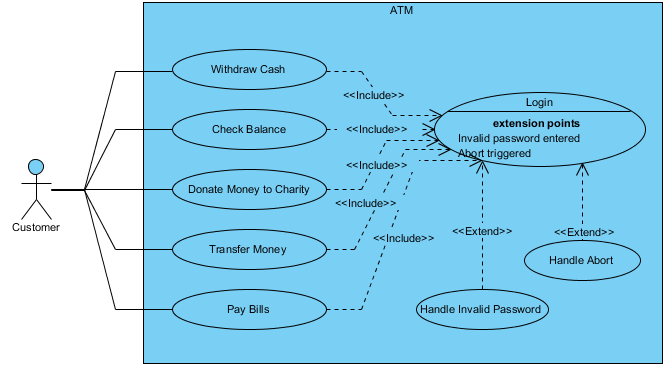 Use Case Diagram, UML Diagrams Example: ATM - Visual ...