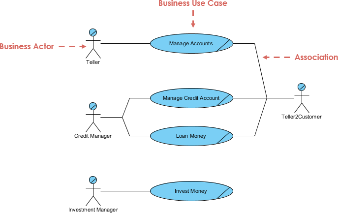 Business use case diagram example visual paradigm community circle open diagram in visual paradigm ccuart Image collections