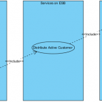 Expressing Multiple Projects Using System Boundaries
