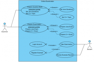 Use case diagram online examination system visual paradigm use case diagram online examination system ccuart Choice Image