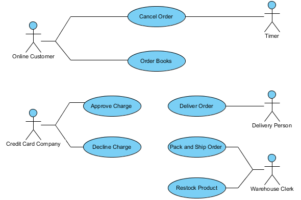 Order Process System