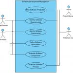 Software Development Management