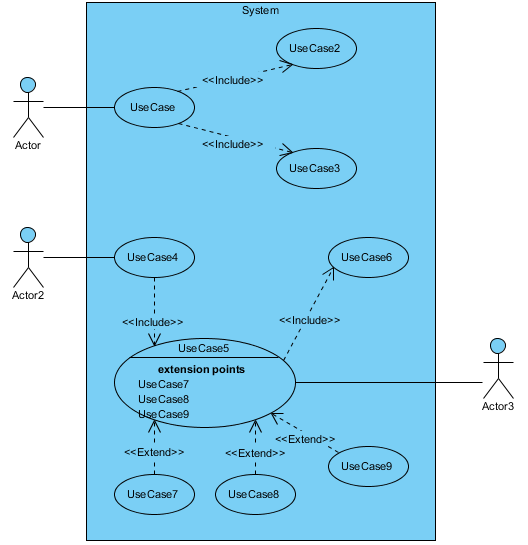Use Case Diagram Template