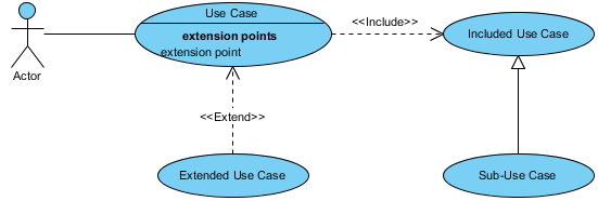 Use Case Structuring Template