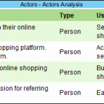 Actors - Actors Analysis