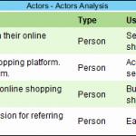 Actors - Actors Analysis