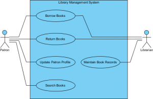 Visual Paradigm - Use Case Library Management System