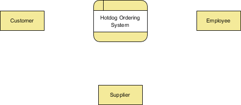 Basic context DFD (Data Flow Diagram)