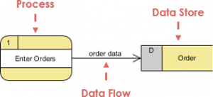 Data Flow Diagram: Data flow example