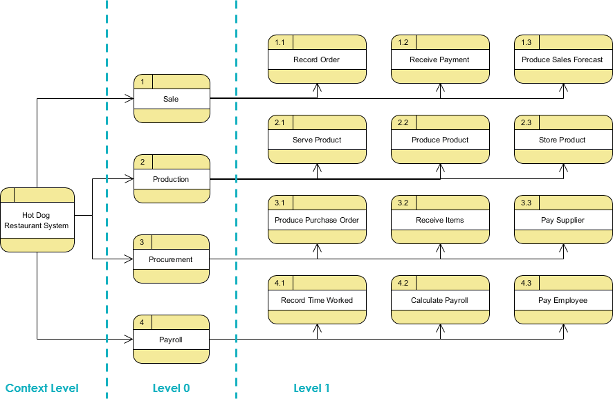 Data Flow Diagram top down deomposition