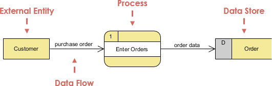 DFD Process example