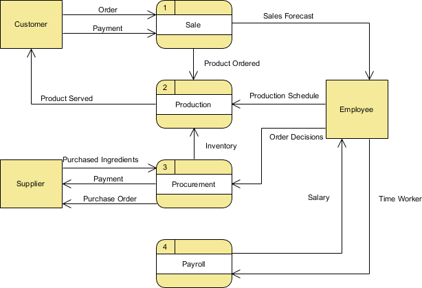 Level 0 Data Flow Diagram