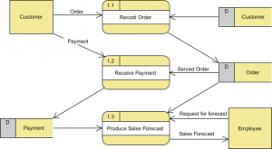 Level 1 Data Flow Diagram (for process 1)