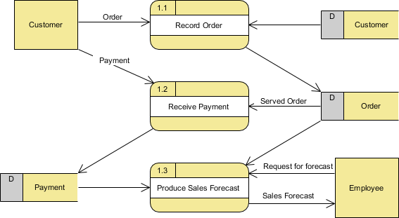 Level 1 Data Flow Diagram (for process 1)