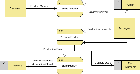 Level 1 Data Flow Diagram (for process 2)