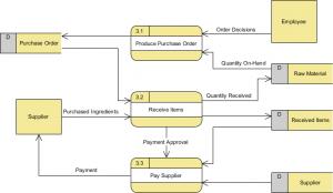 Level 1 Data Flow Diagram (for process 3)