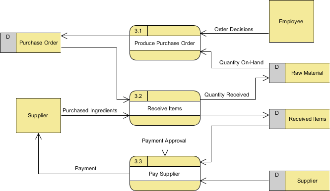 Level 1 Data Flow Diagram (for process 3)