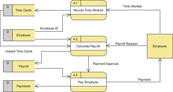 Level 1 Data Flow Diagram (for process 4)