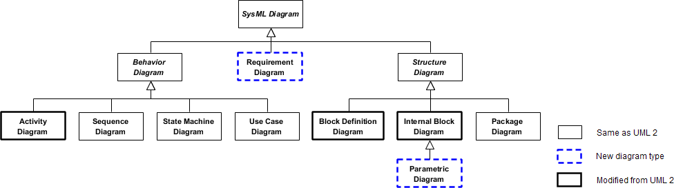 SysML Diagram Types