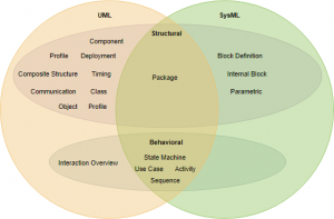UML vs SysML Diagram