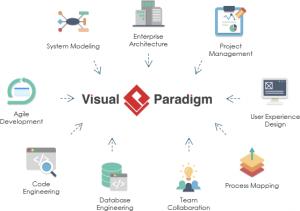 Visual Paradigm main features
