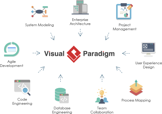 Visual Paradigm main features