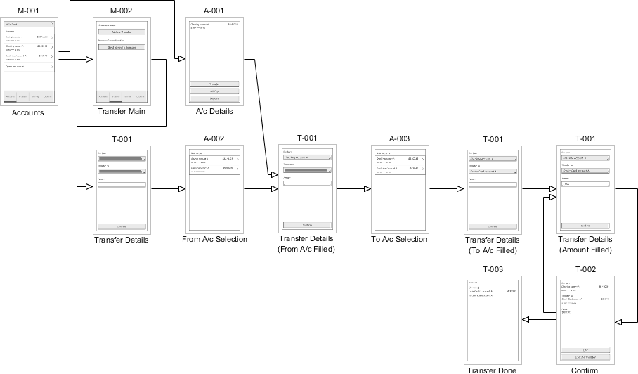 Wireflow Diagram example (Mobile Banking)