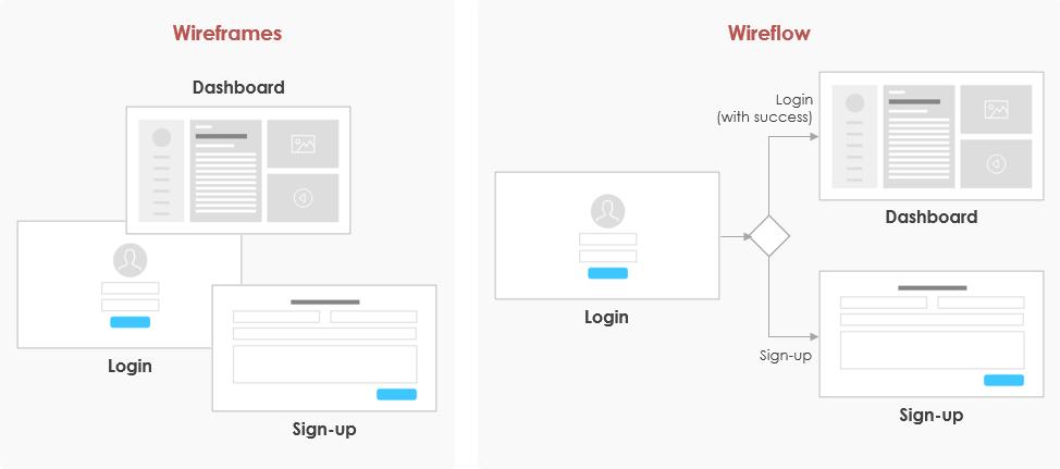 Wireframes vs Wireflow
