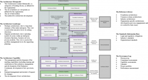 Architecture Repository Overview