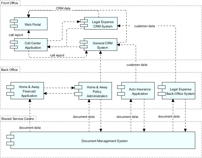 TOGAF Architecture Definition: Baseline Application Architecture