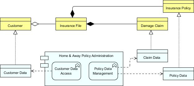 TOGAF Architecture Definition: Baseline Data Architecture