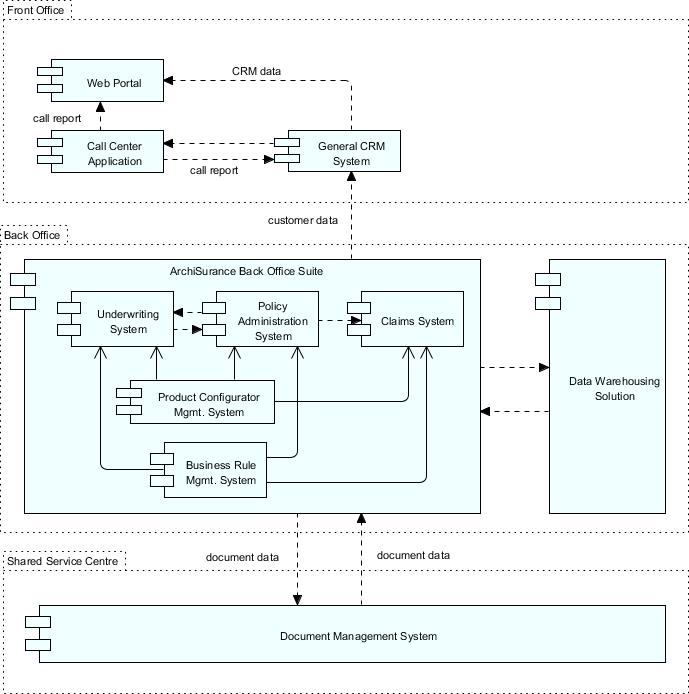 TOGAF Architecture Definition: Target Application Architecture
