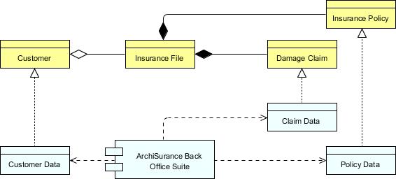 TOGAF Architecture Definition: Target Data Architecture