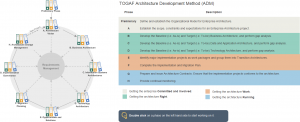TOGAF ADM Cycle in Visual Paradigm
