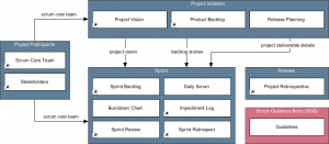 Scrum Cabinet diagram