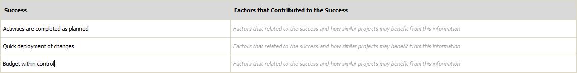 Listing successes