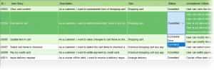 Set user story completion