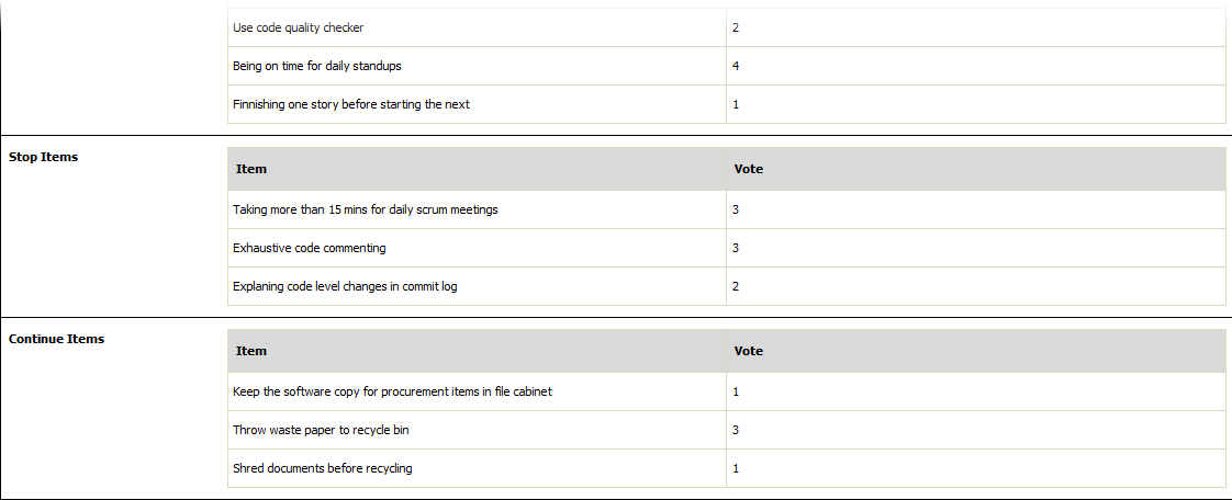 Results of voting