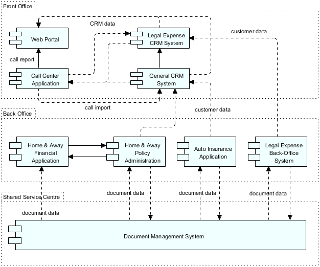 Baseline Application Architecture