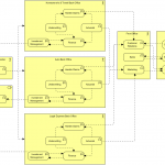 Business Architecture (Business Functions)