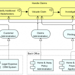 Business Architecture (Linkage with Application Tier)