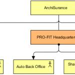 Business Architecture (Organization Structure)