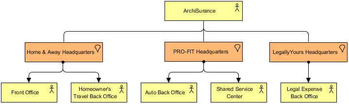 Business Architecture (Organization Structure)