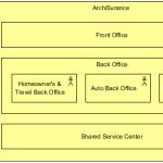 Impacted Organization Units